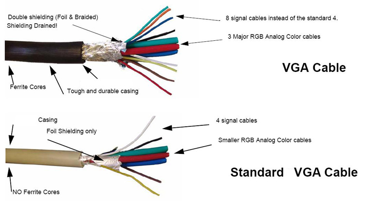 Standard vga wiring diagram 3 USB to VGA Adapter Diagram PC S-Video Av RCA to VGA Wire Diagram HDMI to RCA Wiring-Diagram