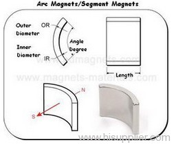 Permanent Magnets Motor