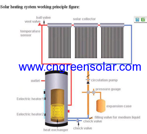 separated solar water heating