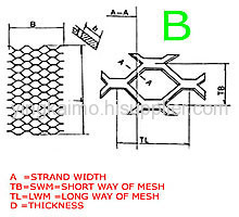 Expended Metal Meshes
