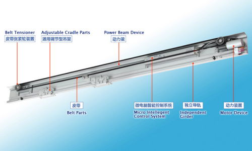 Automatic Sliding Door Operation From China Manufacturer