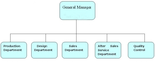 Manager Group
