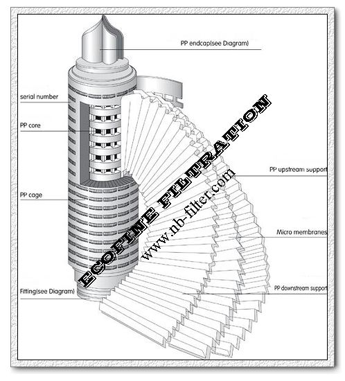 Pleated Nylon Membrane Filters Cartridge Manufacturers And