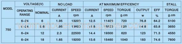 755 12v High Speed High Torque Lumber Support Dc Motor