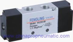 Pneumatic Control Valve Factory