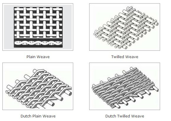 Weave Types Of Stainless Steel Wire Mesh Anping County