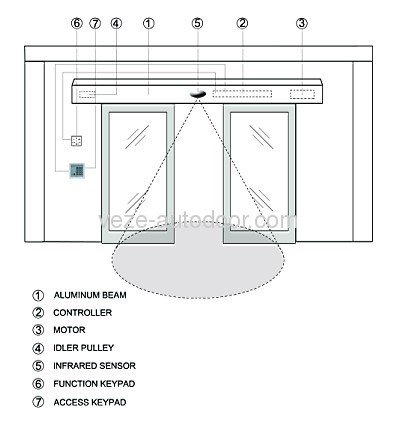 Automatic Glass Sliding Doors Manufacturers And Suppliers In China
