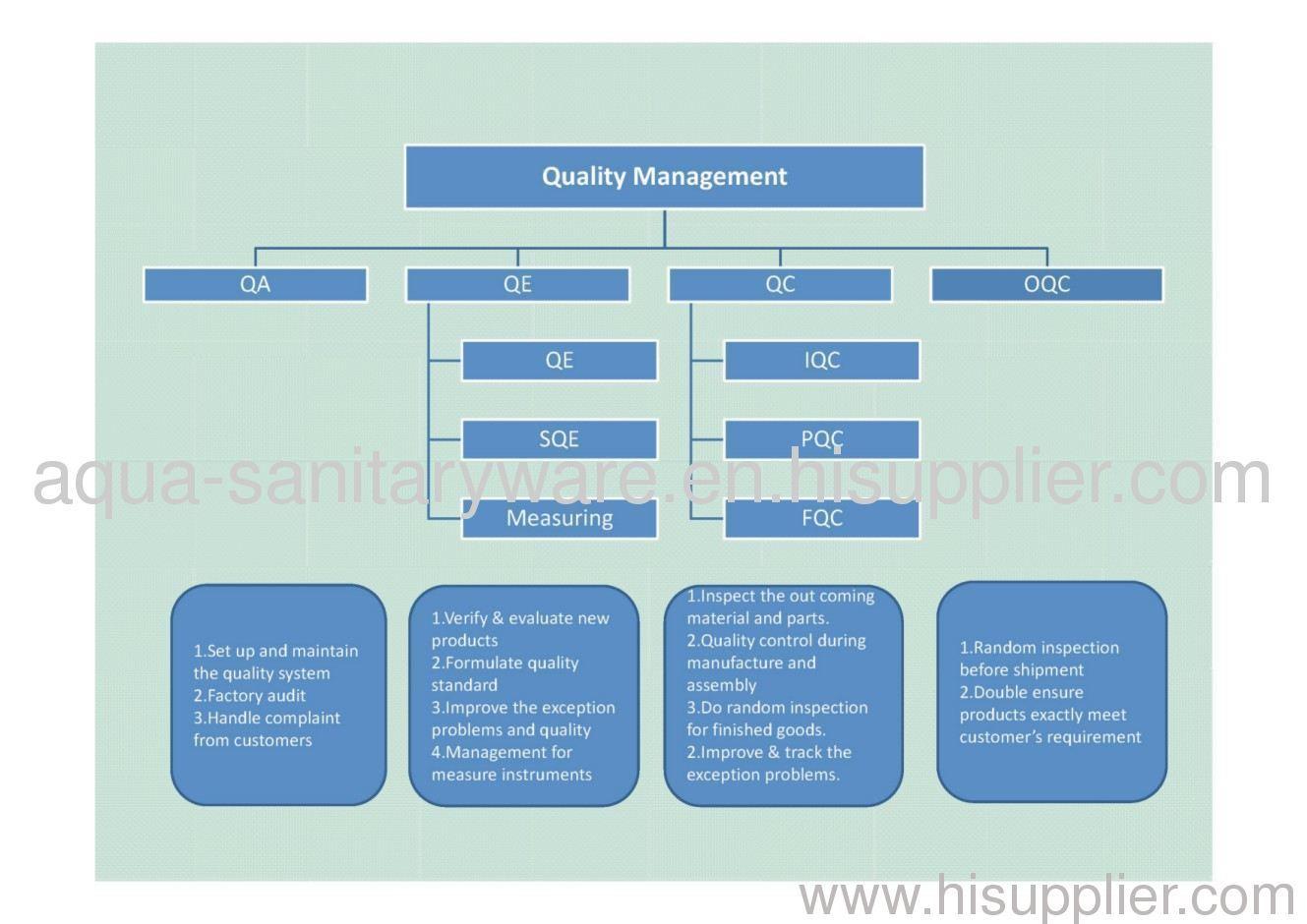 Quality System