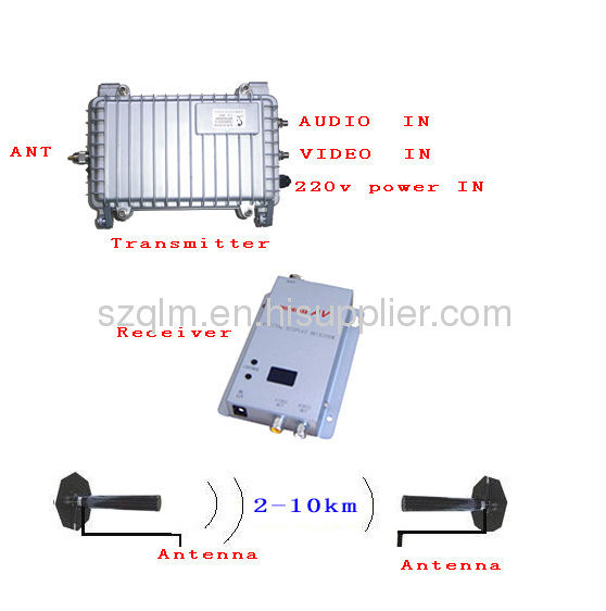 Directional Frequency Counter : Wireless directional antenna from china manufacturer