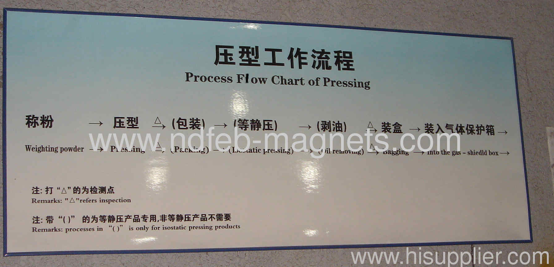 3 Process flow chart of pressing