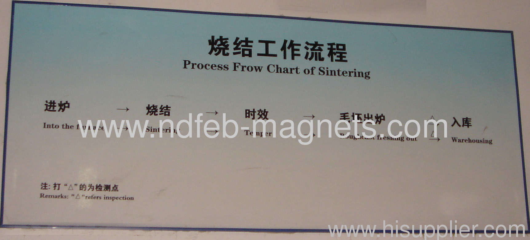 4 process flow chart of sintering