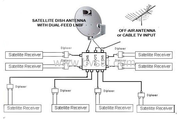 Directv Switch From China Manufacturer