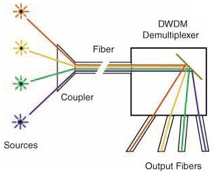 The Basics of Wavelength Division Multiplexing