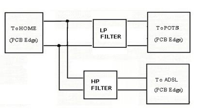vdsl2 splitter from china manufacturer