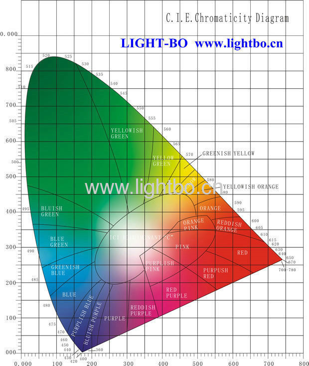 C I E Chromaticity Diagram For Optoelectronic Displays