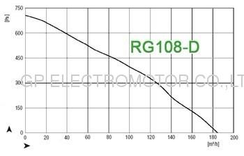 24VDC RG108 EC Radial Blower with brushless dc motor for gas boiler