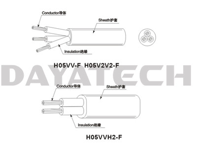 Cabel Reel PVC Insulated PVC Sheathed Flexible Cords