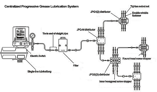Grease and oil lubrication system principle