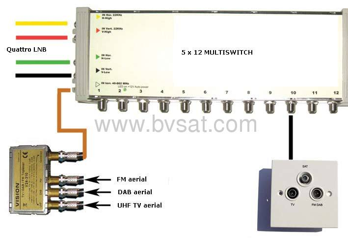 Diseqc 2 0 5 In 12 Out Satellite Multiswitch From China