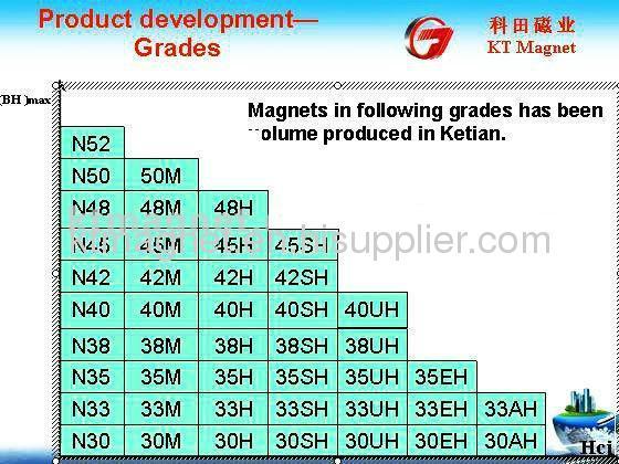 Neodymium Magnet - Cylinder Type magnet, DC motor magnet