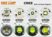 What's the true lumens of CREE LED?