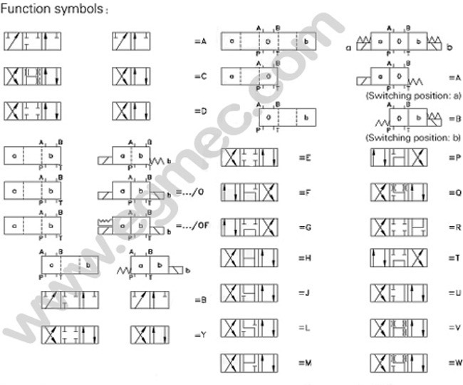 2013 03%2F01%2F100559674936 rexroth solenoid operated directional valve from china hydraulic solenoid valve wiring diagram at fashall.co
