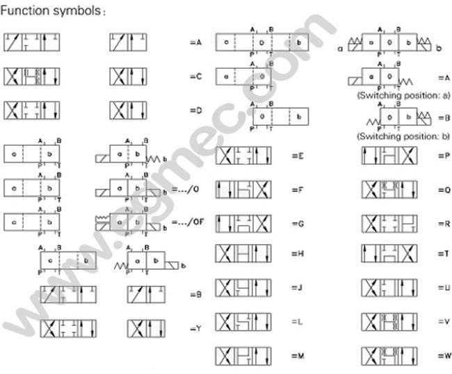 Rexroth 4WE10E, 4WE10J, 4WE10H, 4WE10G, 4WE10Y, 4WE10U Directional Solenoid Valve