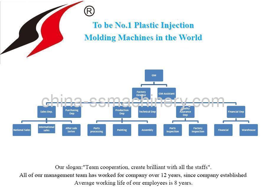 Energy saving plastic injection machine