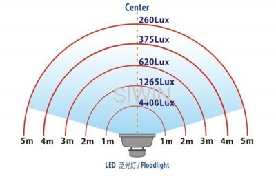 Led Flood Light: Led Flood Light Distance