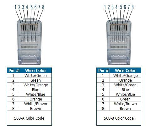 tia eia 568a and 568b wiring color codes dowell industry group limited rh yuhui en hisupplier com tia eia- 568b wiring diagram tia/eia 568b standard wiring diagram