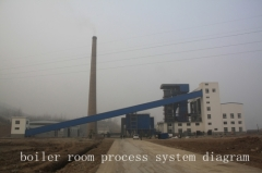circulating fluidized bed boiler room coal handling system