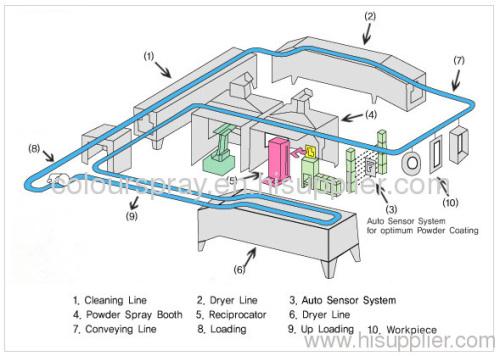 electrostatic powder spray line electrostatic painting line