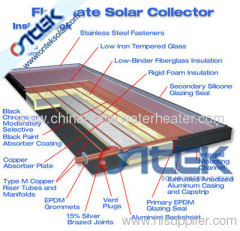 Flat Plate Solr Collector