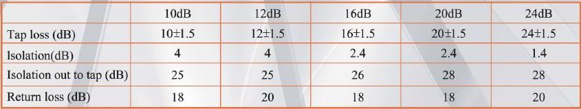 5-10000MHz LOTTECK 33-1G4T-C/D 4-WAY TAP