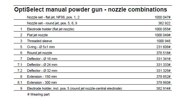 manual powder coating gun OPTISELECT and spare parts