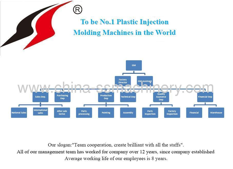 Injection molding machine worldwide representatives welcomed