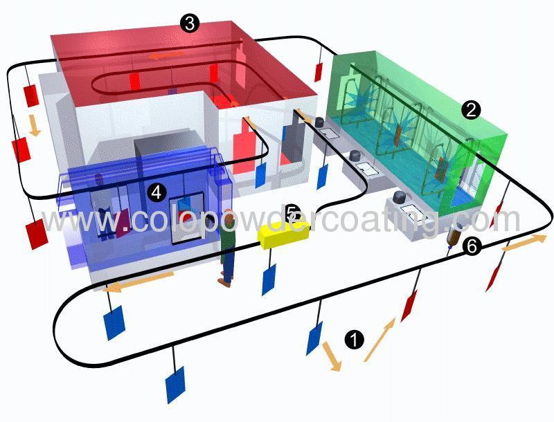 Electrostatic powder coating line with ISO9000 quality management system