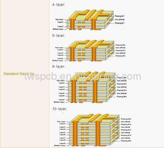 Electronic Printed Board Circuit