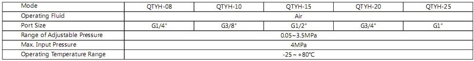 High pressure pneumatic regulator
