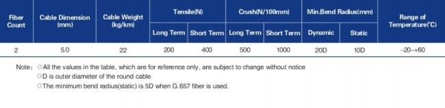 Duplex round far transmission cable (LC-C03)