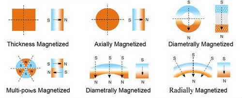 Thin round neodymium magnets