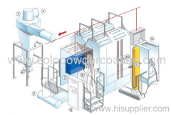 powder coating plants for sale