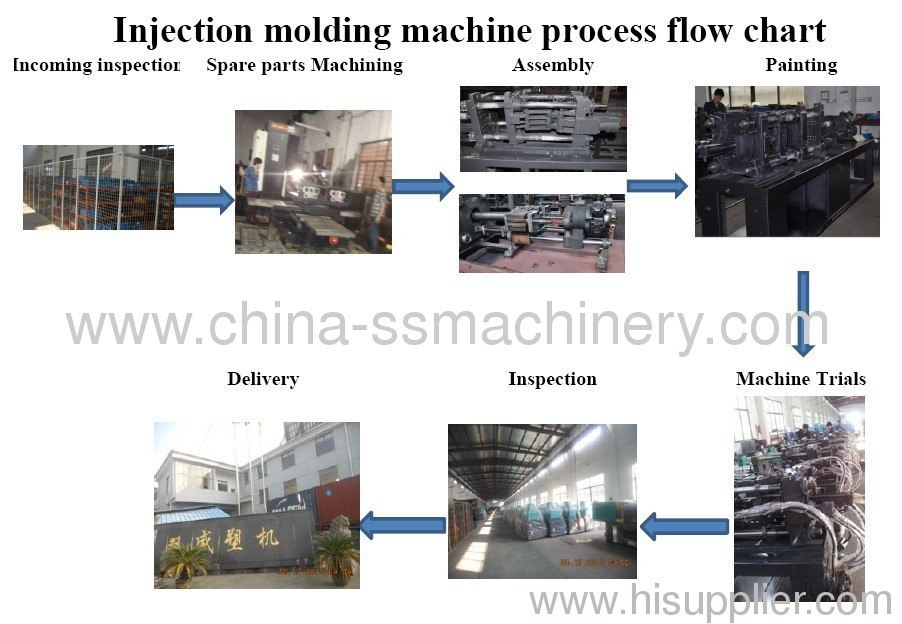 Injection molding machine process chart