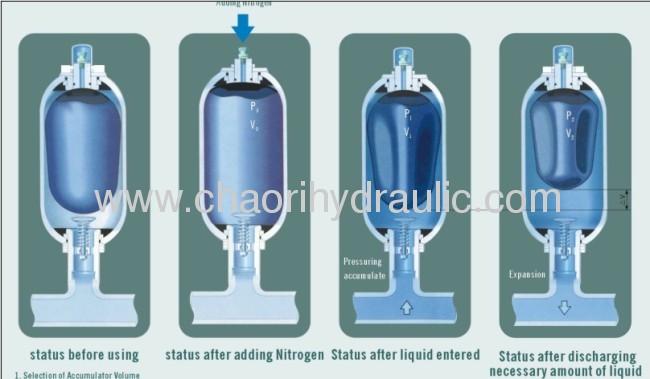 national stamdard bladder accumulator