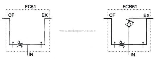 full range pressure compensating variable flow control valve