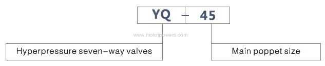 hydraulically hyperpressure seven-way valves