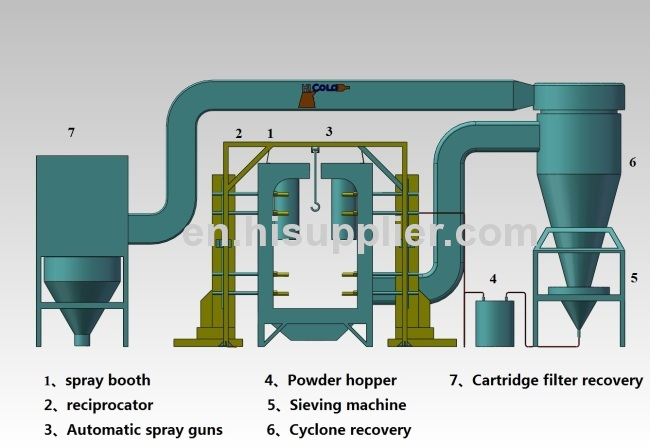 Cyclone after filter powder recovery system of spray paint booth