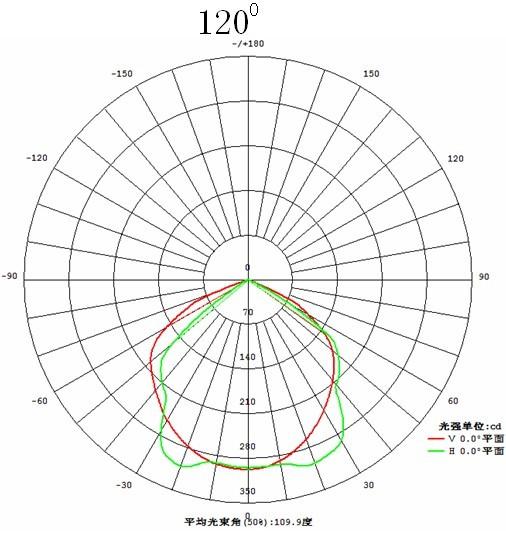 motion pir sensor 10w led floodlight with 60  120 degree