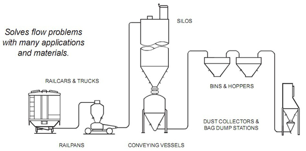 Airbrator air pad vibrator