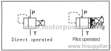 BY pilot operated pressure relief valve with poppet structure